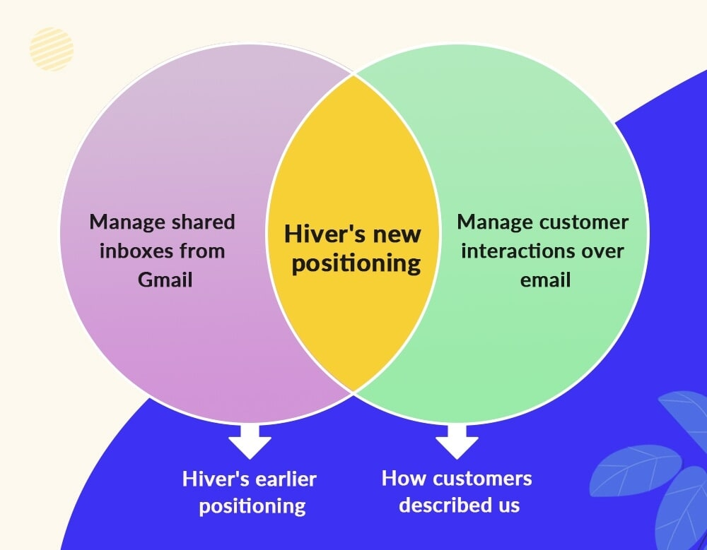 hiver-new-positioning
