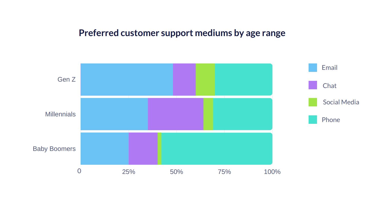 consumer-expectations-customer-service-2020-research-report