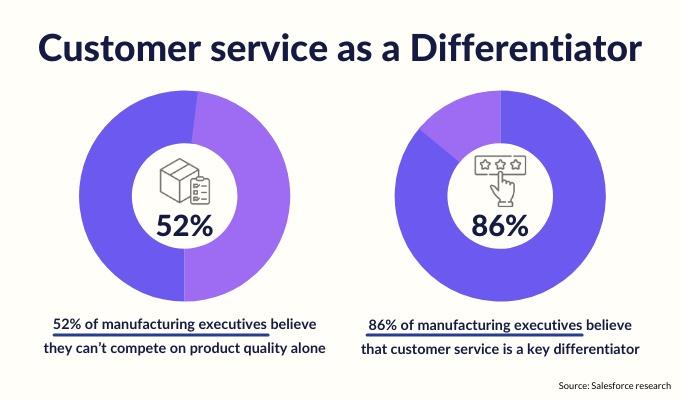customer-service-manufacturing