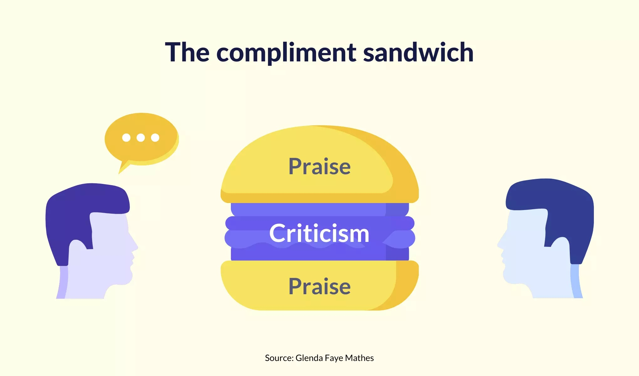 customer-service-performance-review