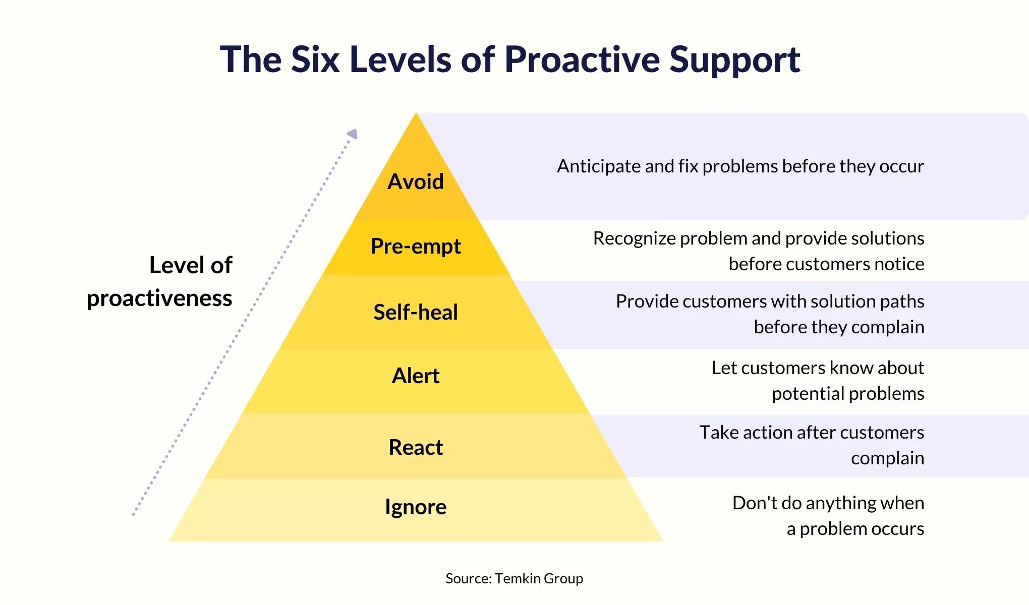 how-to-anticipate-customers-needs