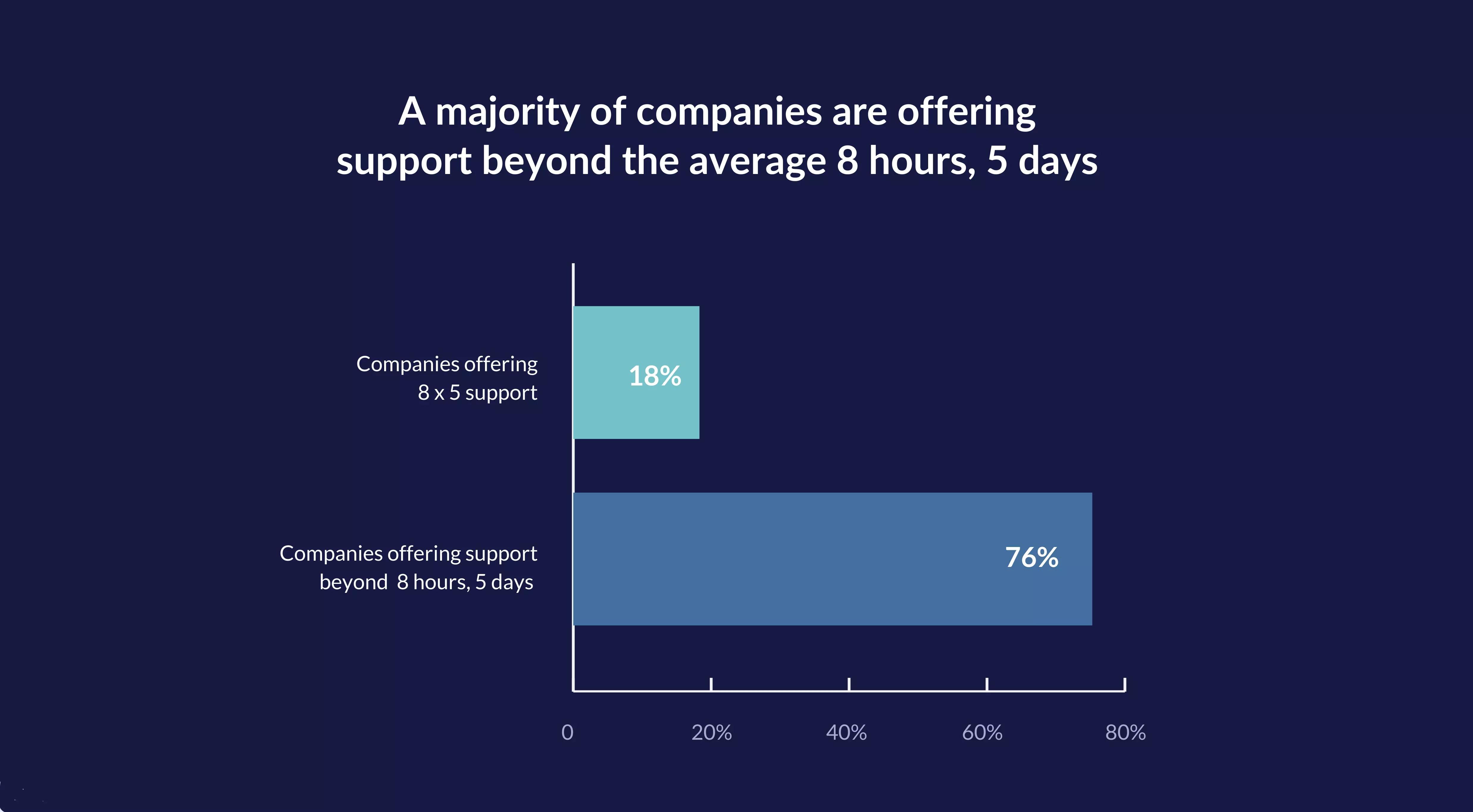 customer-service-benchmark-report-2021