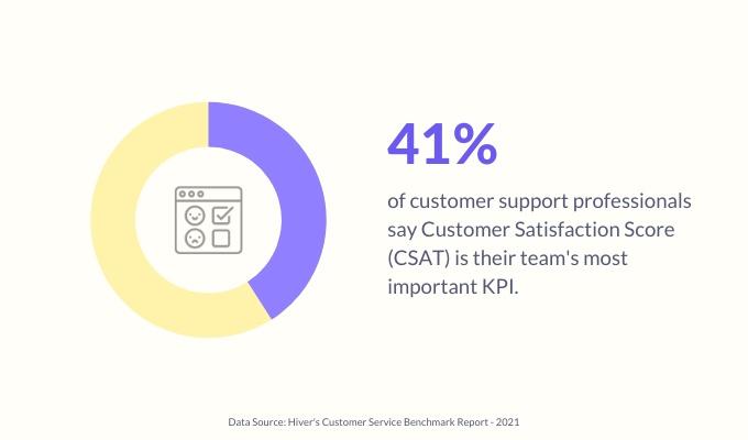 CSAT-customer-service-metric-stat