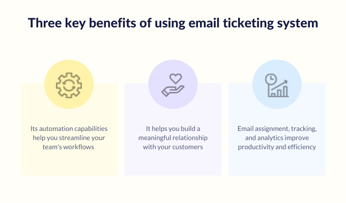 email-ticketing-system-importance