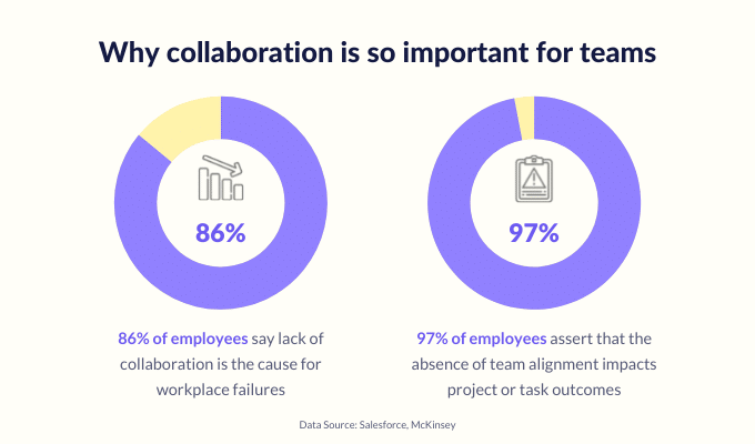 importance-of-customer-service-collaboration