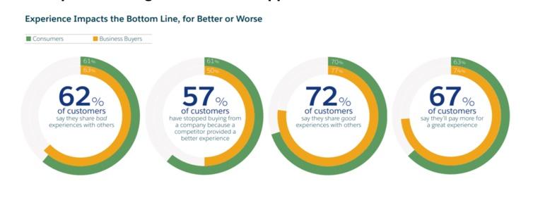 Customer experience survey statistics