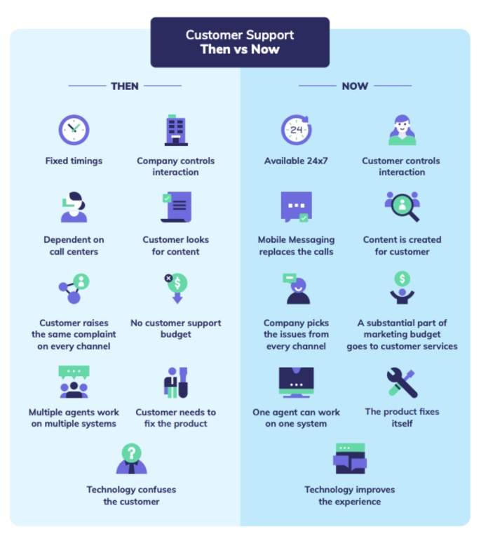 The past and present state of customer support